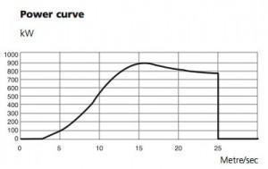 powercurve Neg micon NM52